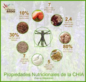 Beneficios nutricionañes de la chia