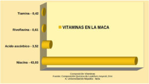 Vitaminas presentes en la maca