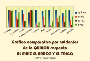 Gráfico comparativo por nutrientes de la QUINOA respecto AL MAÍZ EL ARROZ Y EL TRIGO